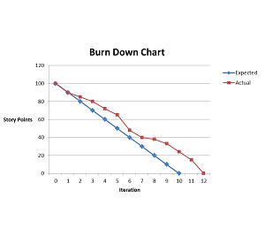 LMD MURA | Burn down and Velocity charts